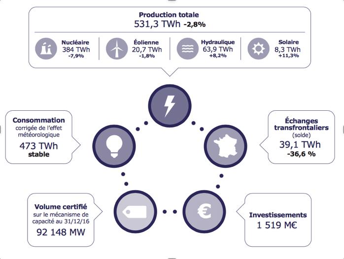 L'énergie hydraulique comme moyen de production d'électricité