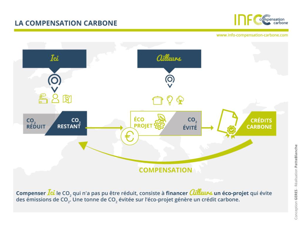 La compensation carbone, comment ça marche