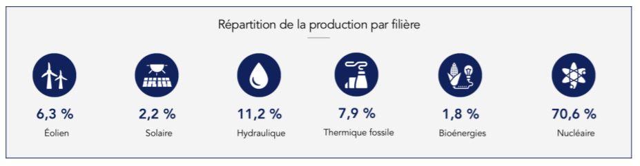 Quelle production d'électricité en france par filière