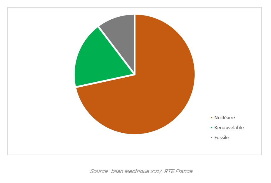 Production française d'énergie