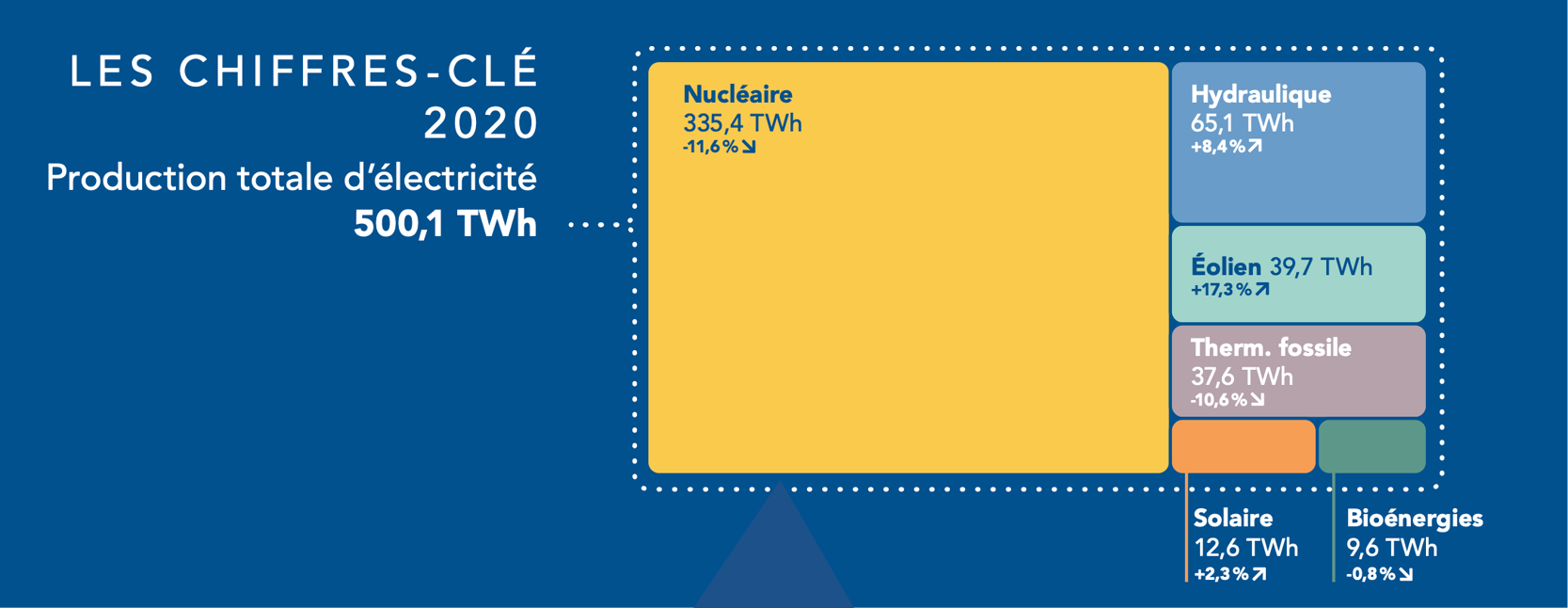 Production d'électricité par source d'énergie en 2020 Rte