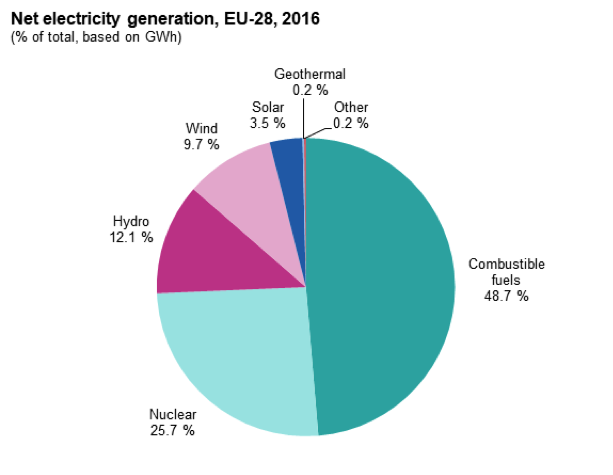 NET ELECTRICITY GENERATION