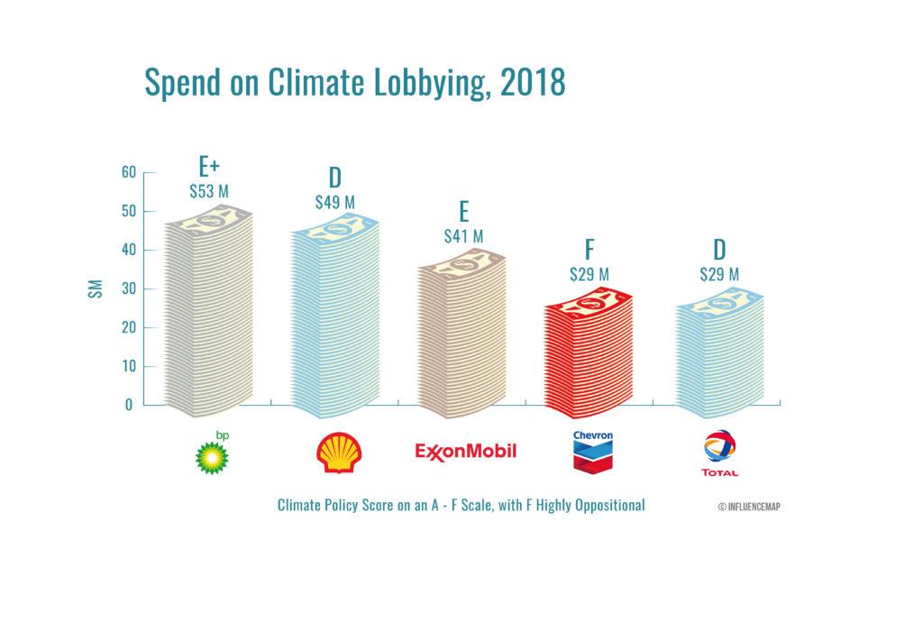 dépenses en lobby climatique