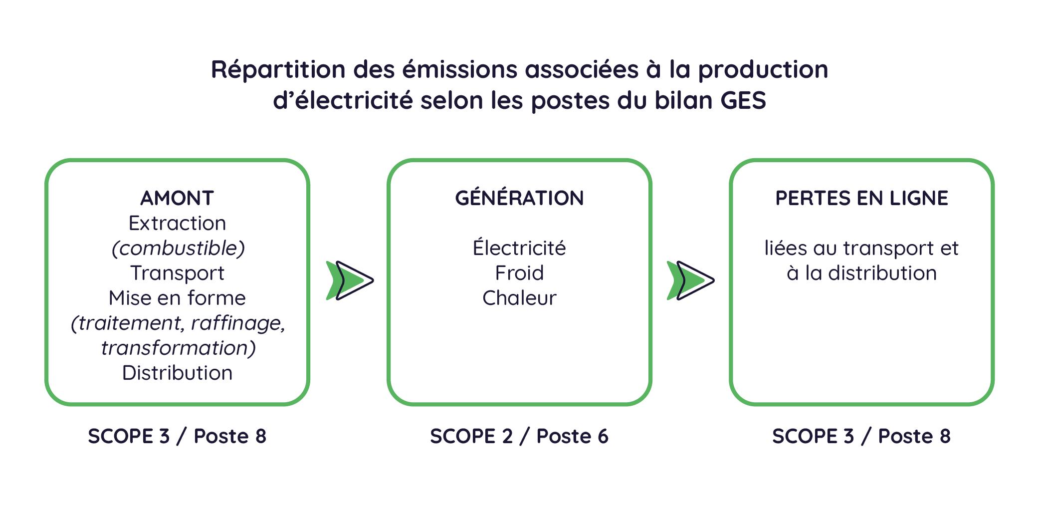 Répartition des émissions de GES