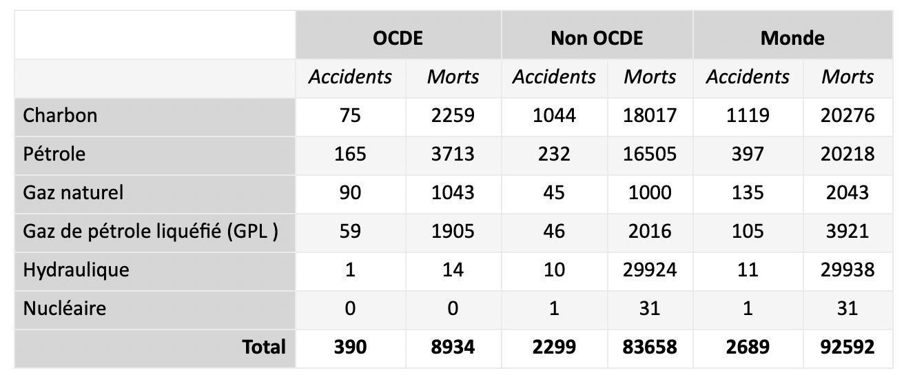 Nombre d'accidents et de décès de 1969 à 2000, par filières énergétiques
