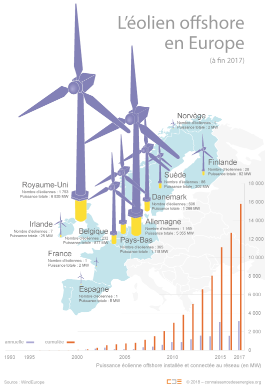 Carte éolien offshore europe