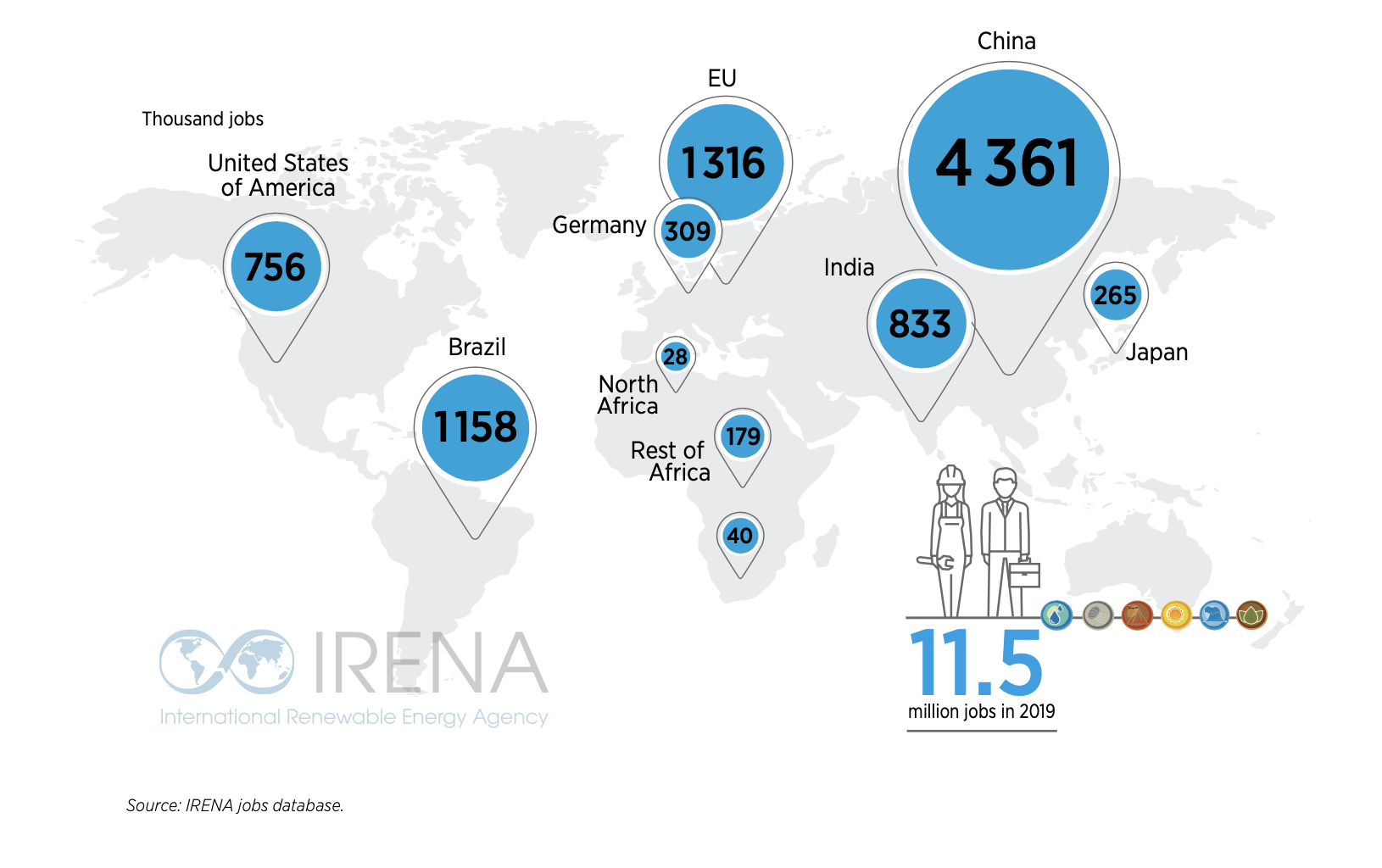 Emplois créés par les énergies renouvelables selon les pays