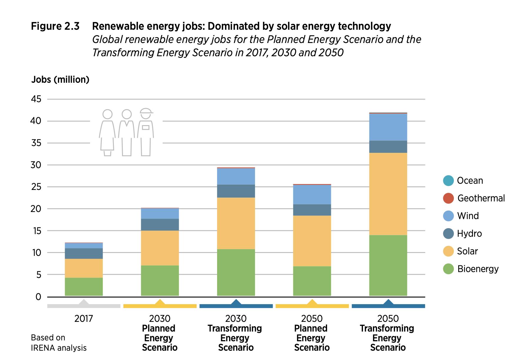 Les emplois créés par les énergies renouvelables scénario