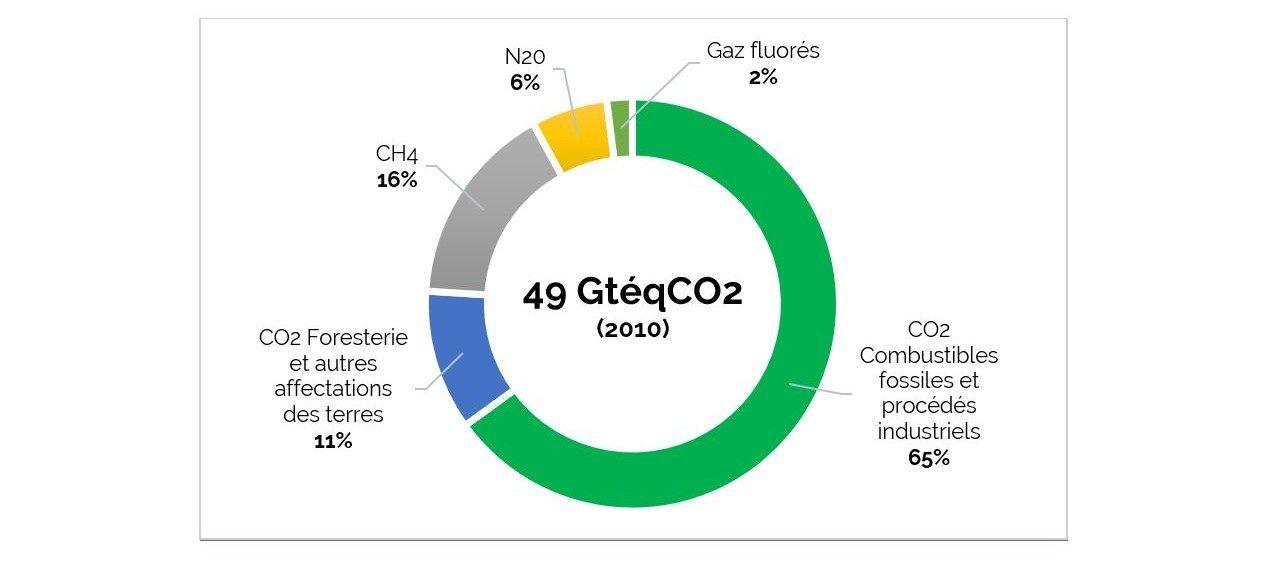 Réchauffement climatique : émissions anthropiques de GES et effet de serre additionnel