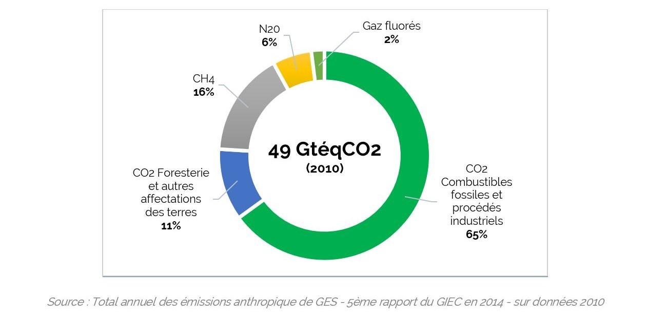 La contribution des émissions anthropiques de GES à l'effet de serre additionnel