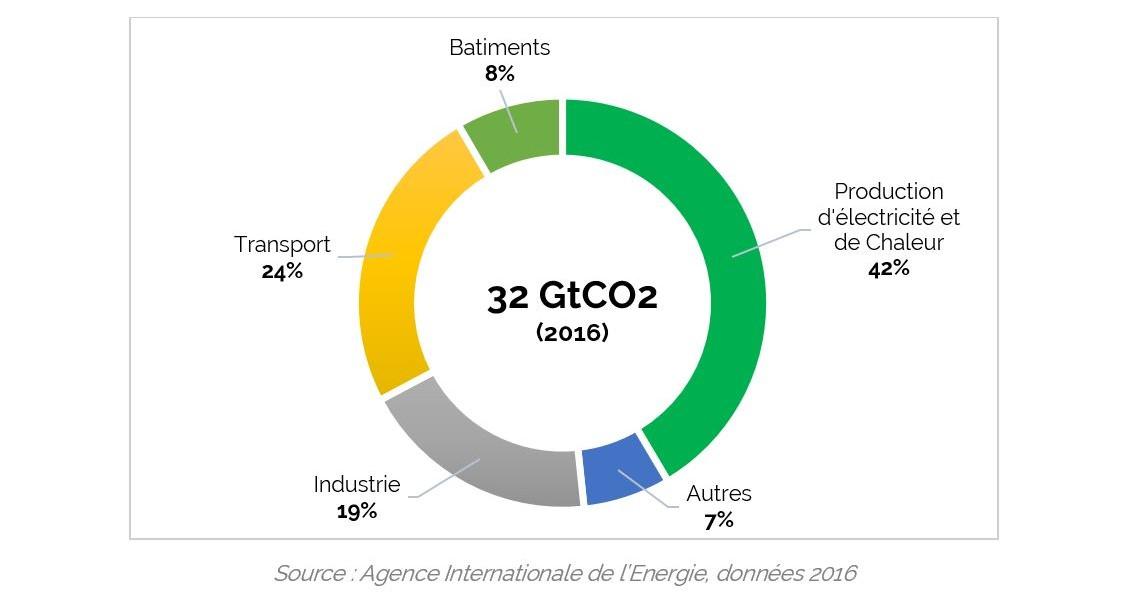 Répartition des émissions de CO2 selon les secteurs économiques