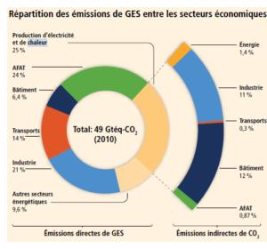 Répartition des émissions de GES entre les secteurs économiques