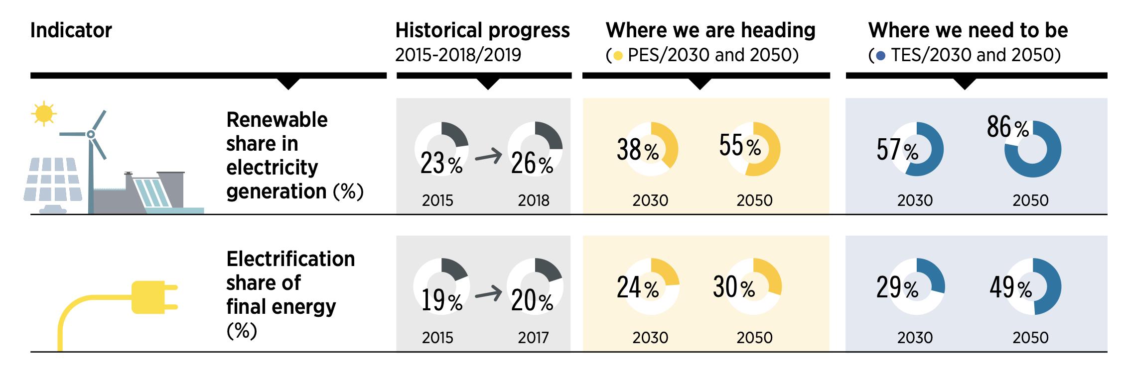prévision nombre d'emploi créés par les énergies renouvelables