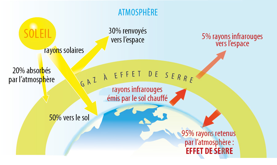 L'effet sur le réchauffement climatique des gaz à effet de serre émis dans l'atmosphère