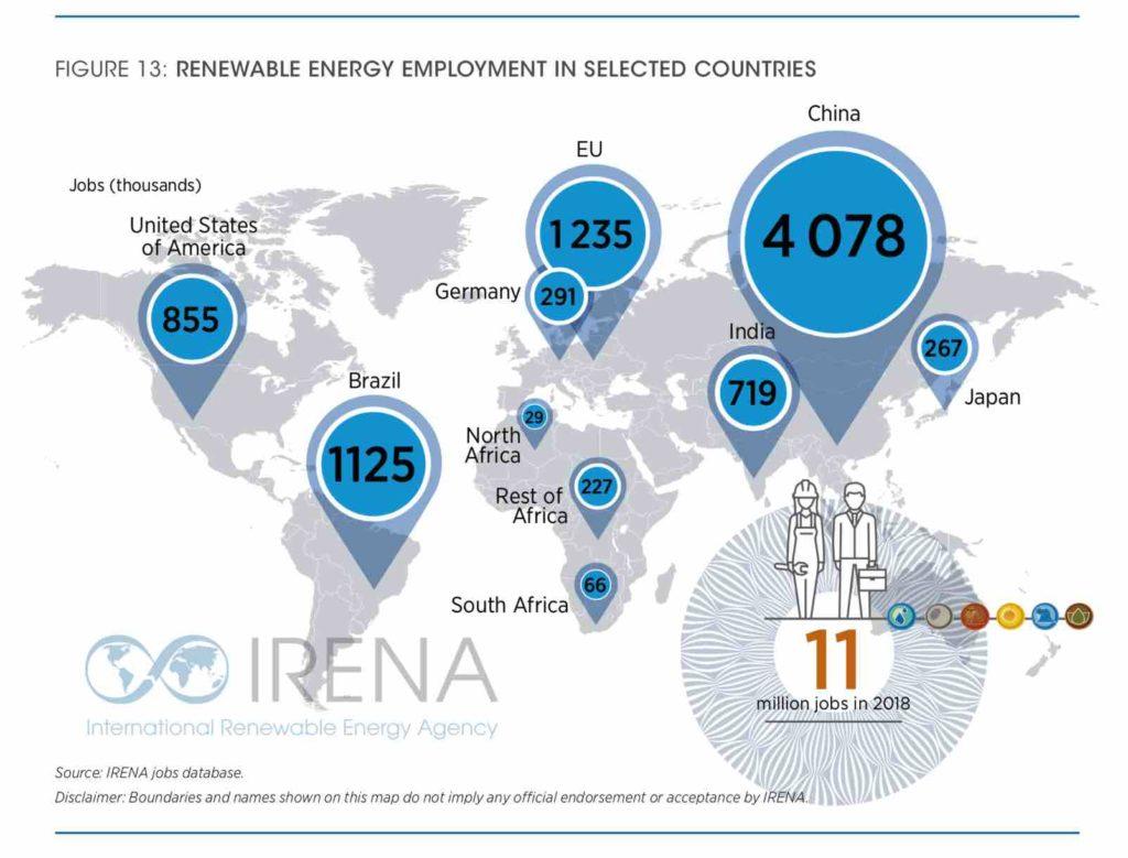 les emplois liés aux EnR par pays, vecteur de croissance économique ?