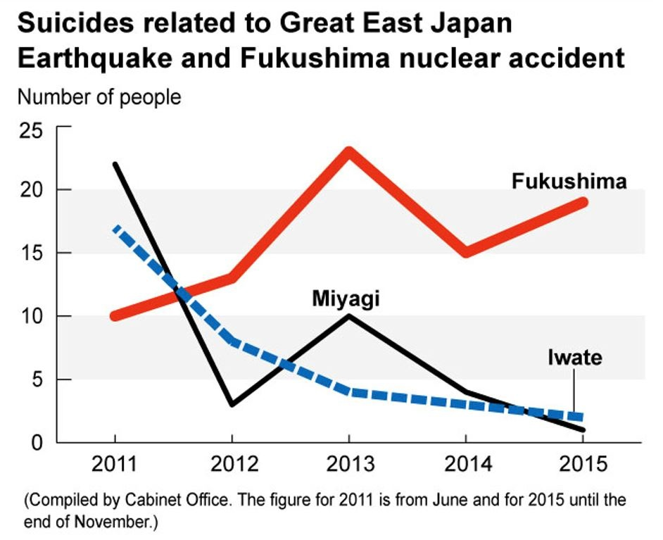 Nombre suicides post-catastrophe Fukushima de 2011 au Japon