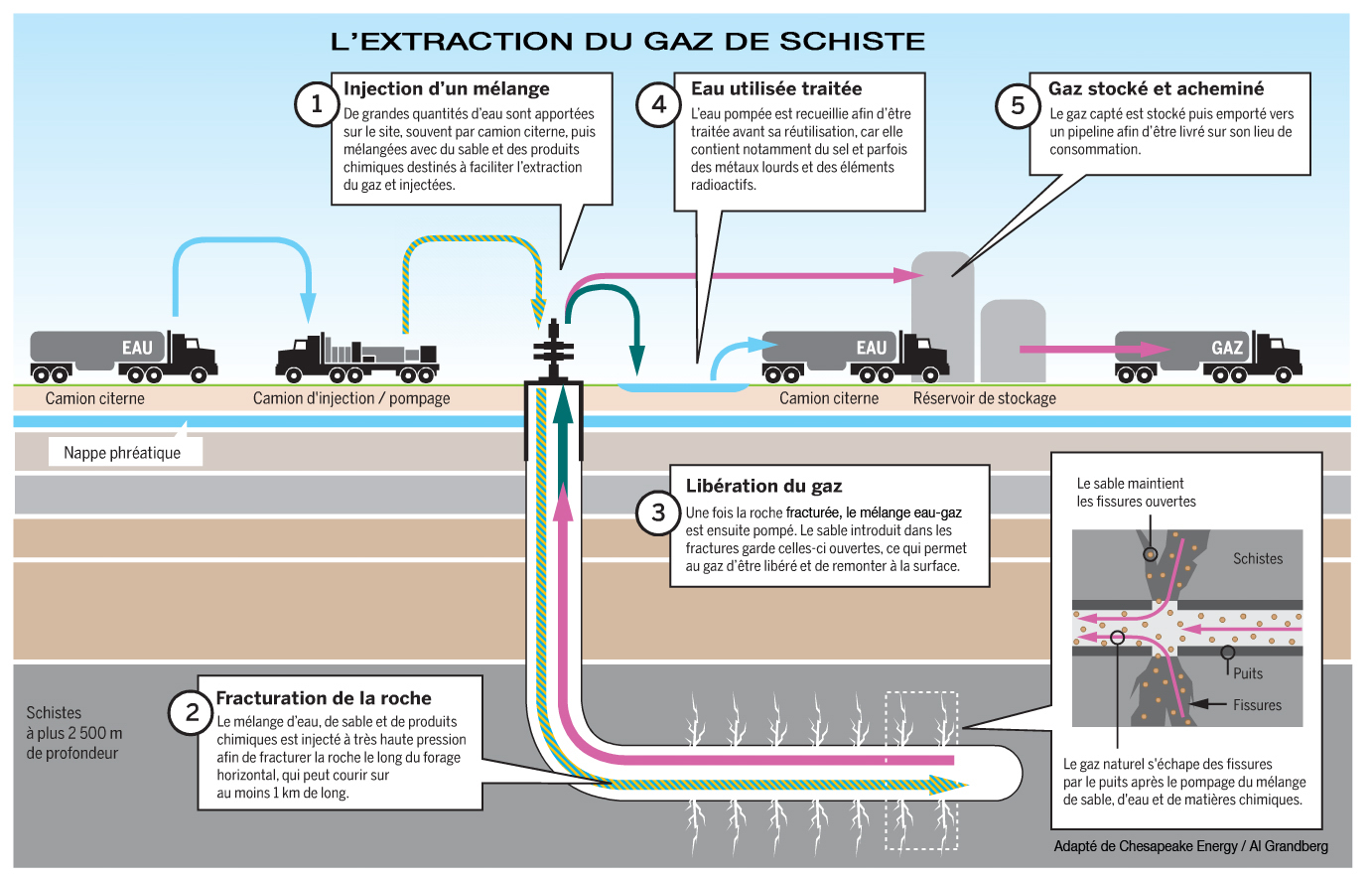 schema extraction gaz de schiste