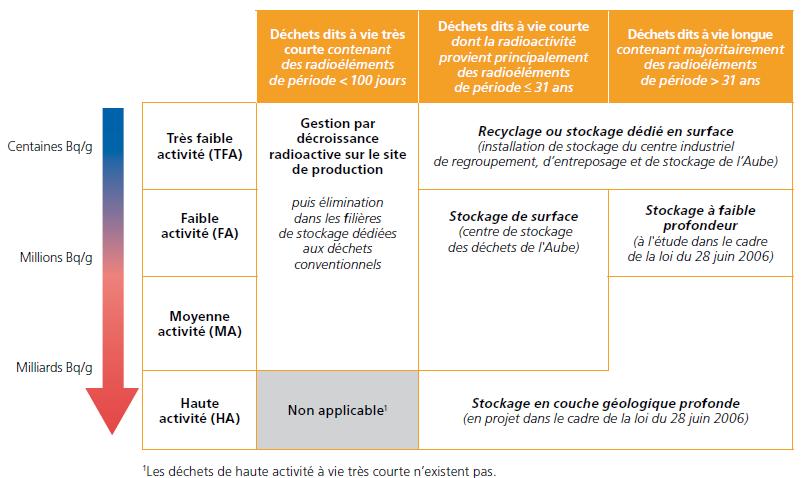 Plan national de gestion des matières et des déchets radioactifs : 2013-2015