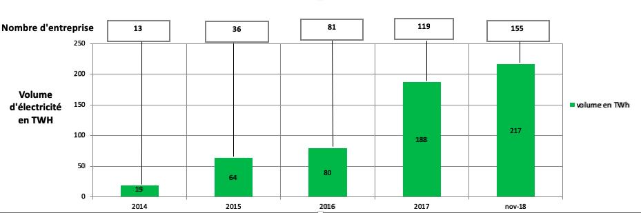 Évolution du nombre d'entreprises RE100