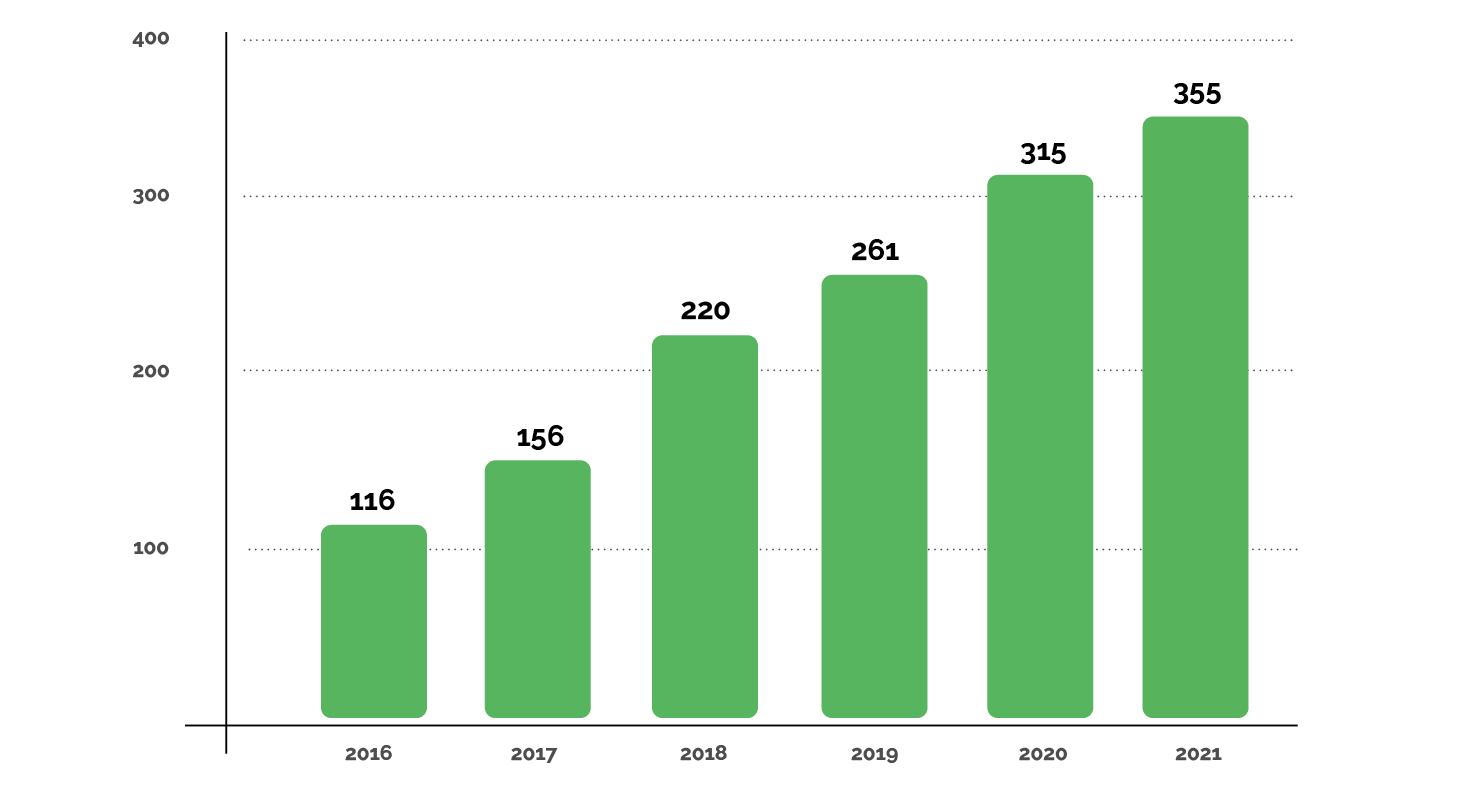 Evolution du nombre d'entreprises RE100