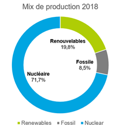 Mix de production français 2018