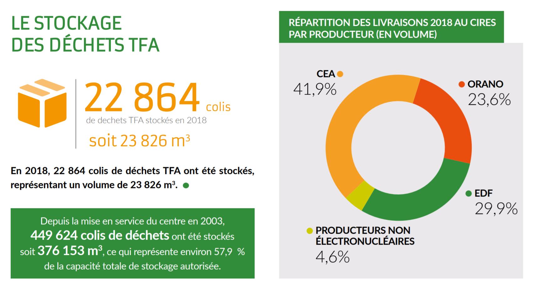 le stockage des déchets radioactifs TFA au CIRES en 2018