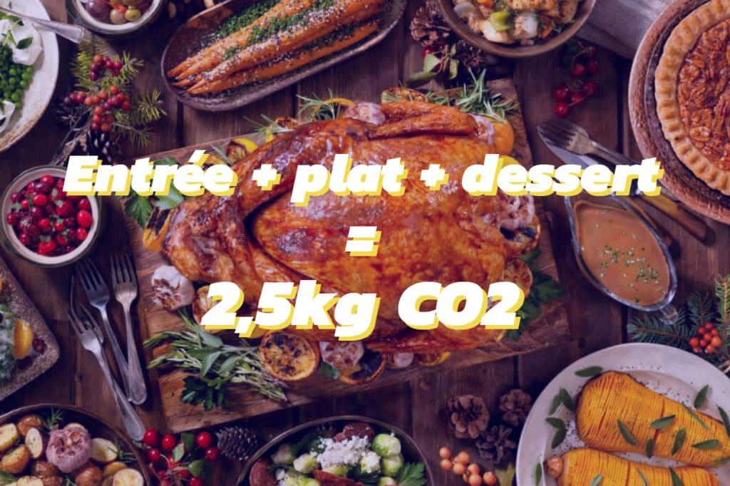 Comment cuisiner durable pour les fêtes de Noël