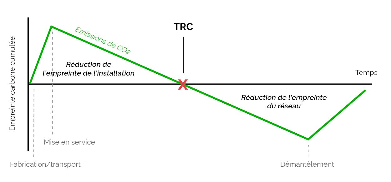 Exemples de temps de retour carbone pour un panneau photovoltaïque