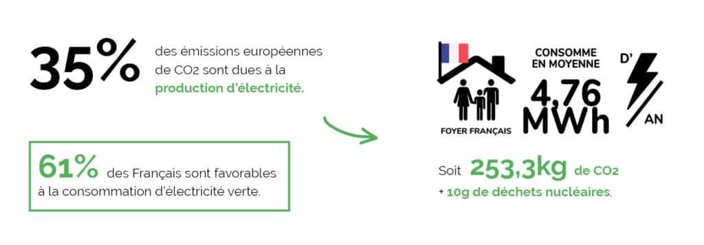 La consommation d'électricité en France et en Europe émet du CO2