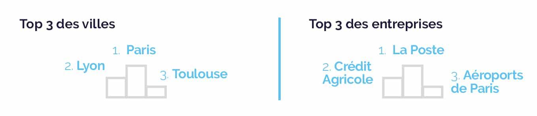 top 3 des entreprises et collectivités qui consomment de l'électricité verte