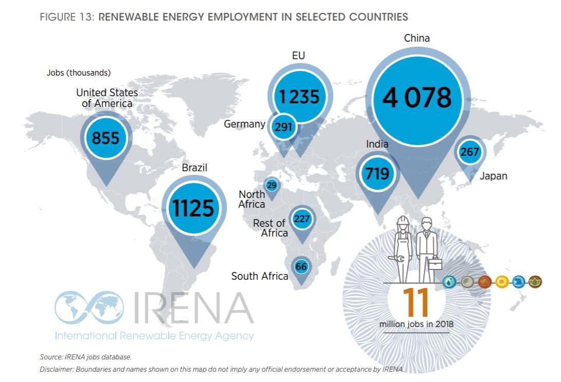 répartition des créations d'emplois dans le secteur des énergies renouvelables par pays
