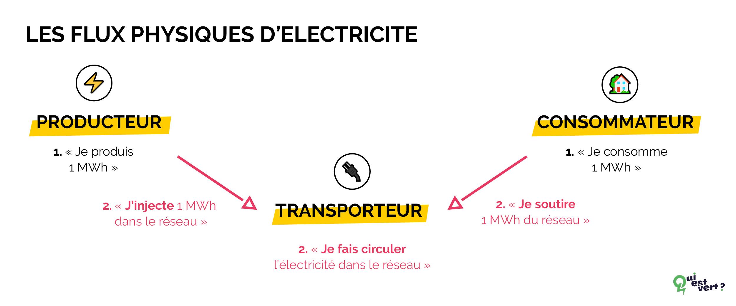 comment fonctionnent les flux physiques d'électricite