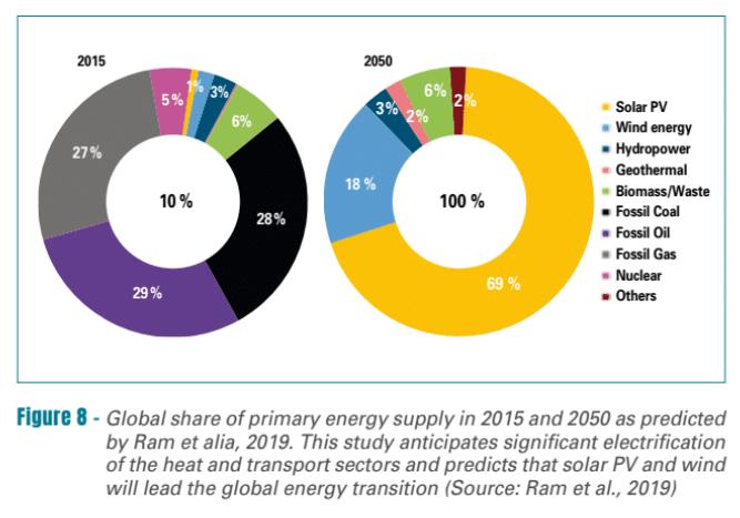 les projection vers une transition énergétique n'utilisant que des énergies renouvelables d'ici à 2050