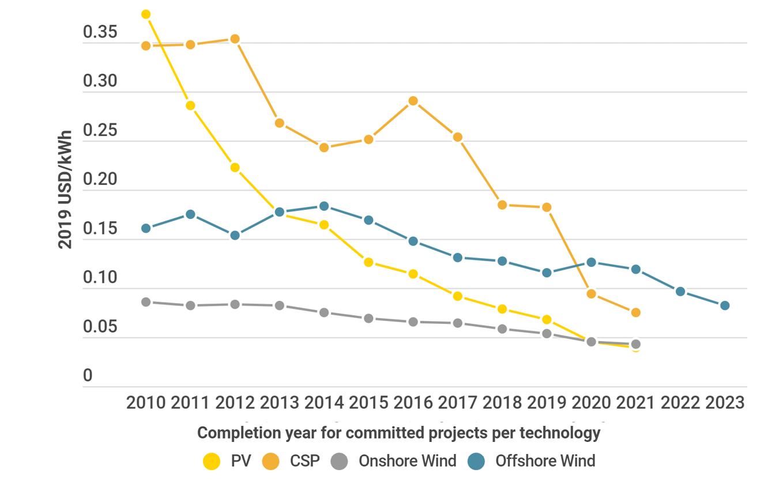 Les coûts de production des énergies renouvelables ont fortement baissé en 2010 et 2019