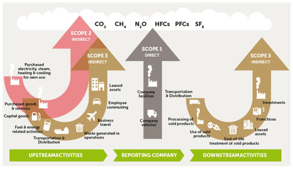 bilan carbone les différents scope