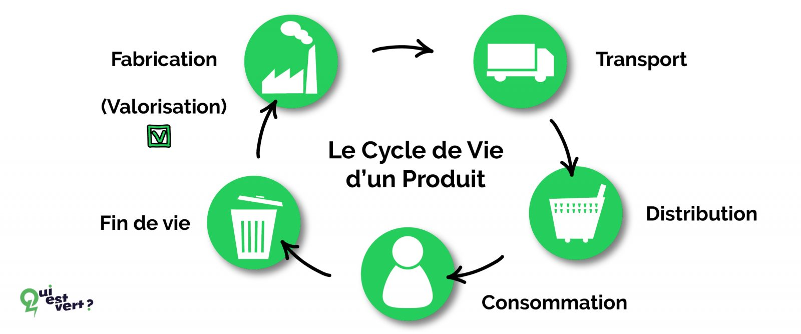 Comment s'articule le cycle de vie d'un produit ou d'un bien de consommation
