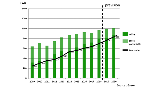 Les Garanties d'Origine d'énergies renouvelables utilisées en Europe.