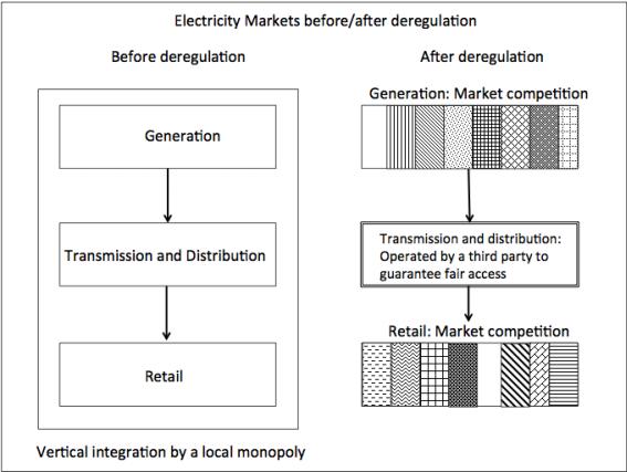 Evolution du marché de l'électricité avec la dérégulation.