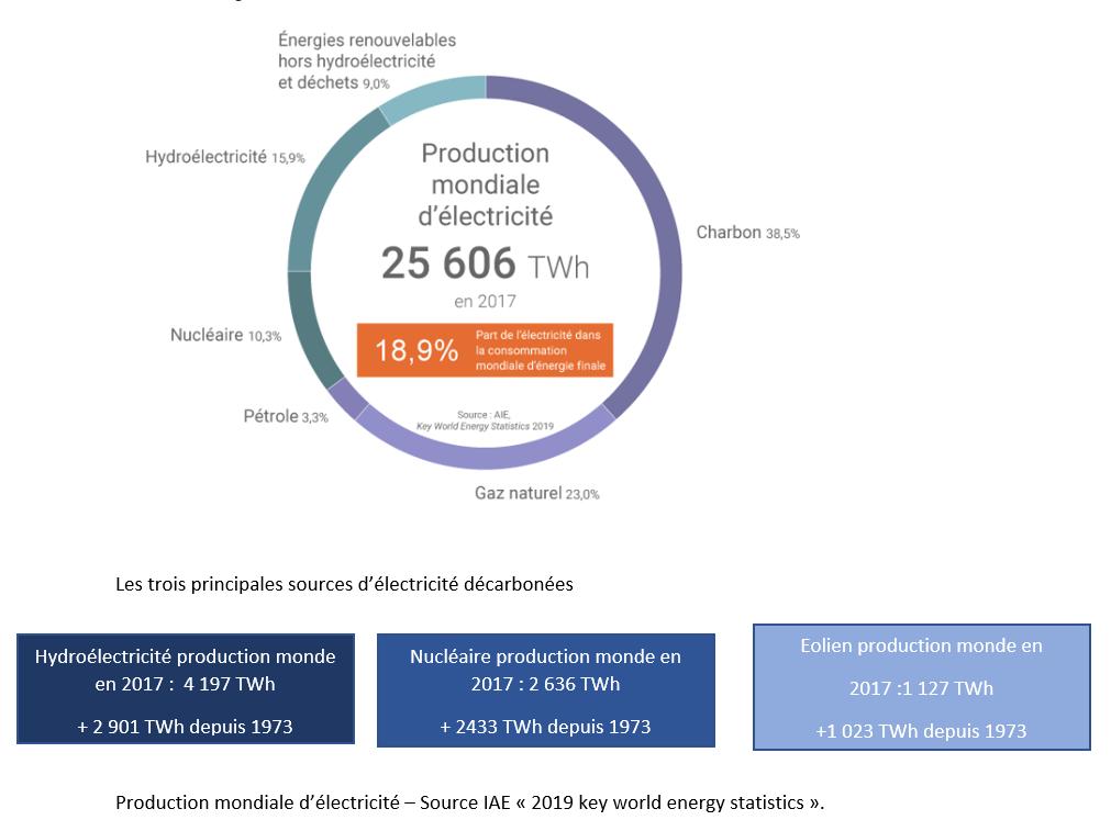 Production mondiale d'électricité par source