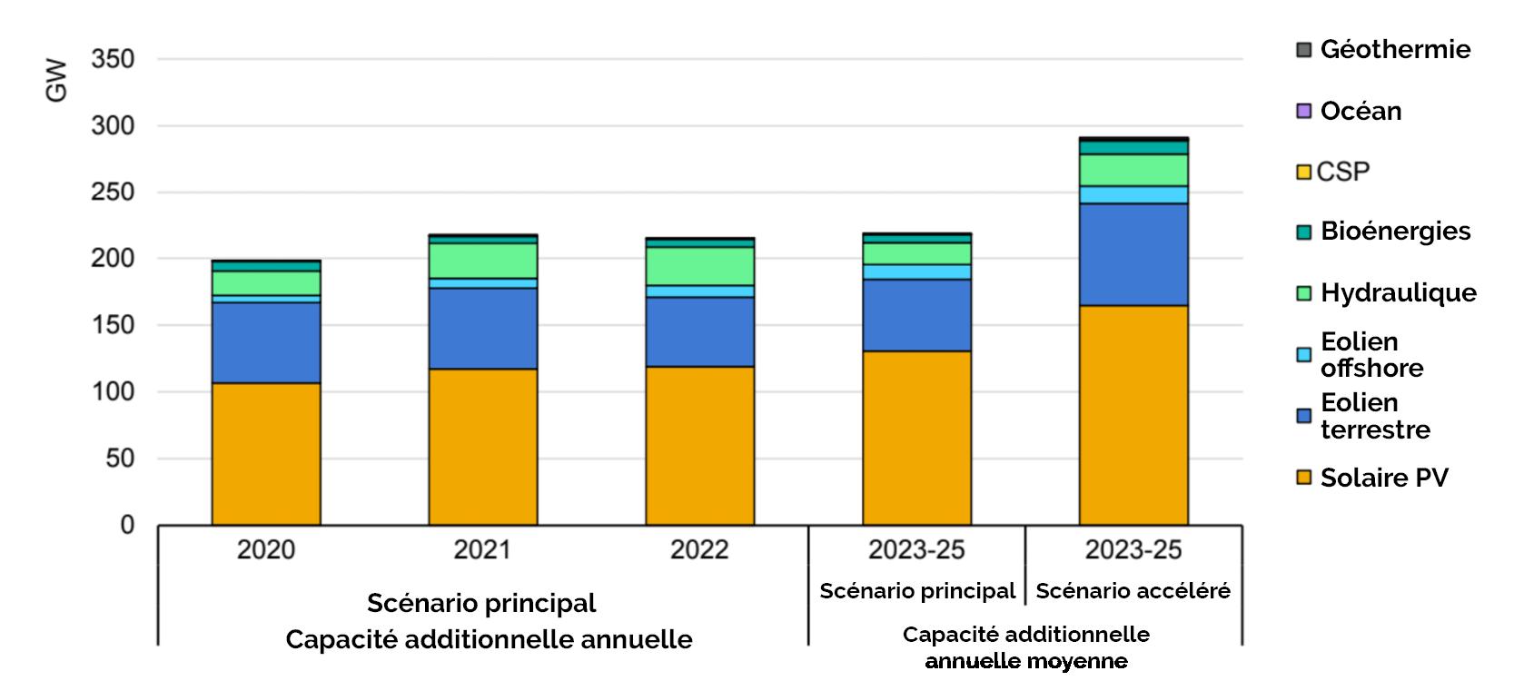 Quelle installation de la capacité de production électrique renouvelable d'ici 2025
