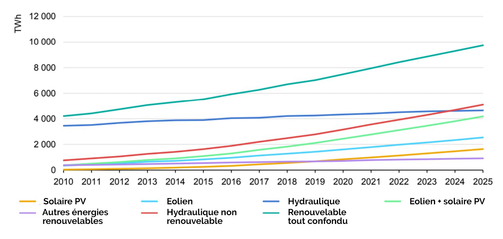 Quelle production d'électricité verte dans le monde d'ici 2025