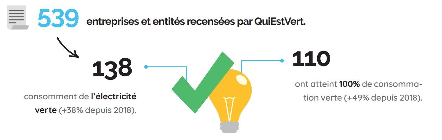 Baromètre 2021 QuiEstVert, recensement des entreprises vertes