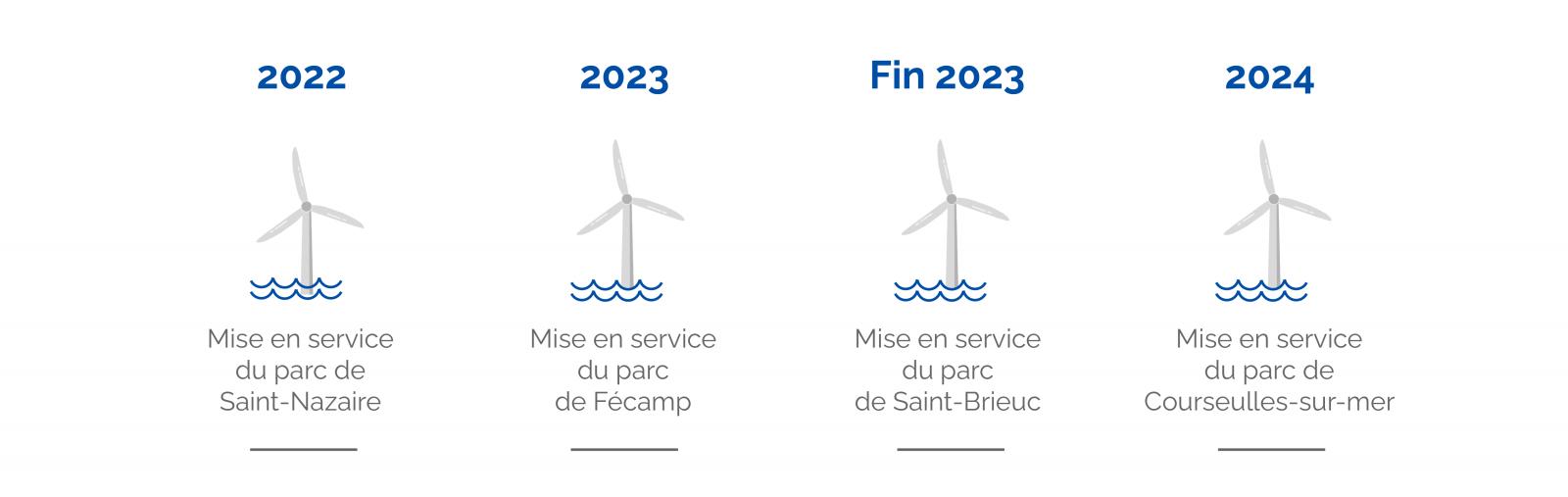 les actualités des parcs éoliens offshore lancés en France
