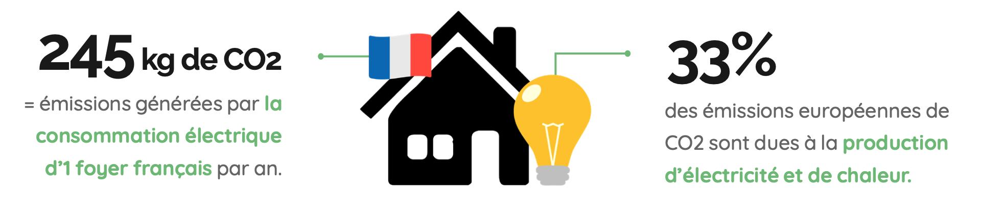 Emissions de CO2 générées par la consommation électrique des foyers