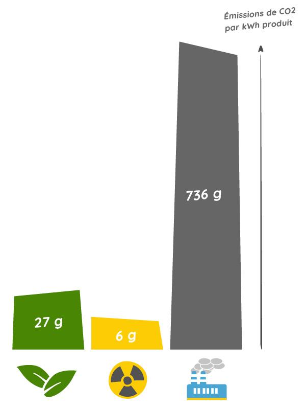 graphique émissions CO2 énergies