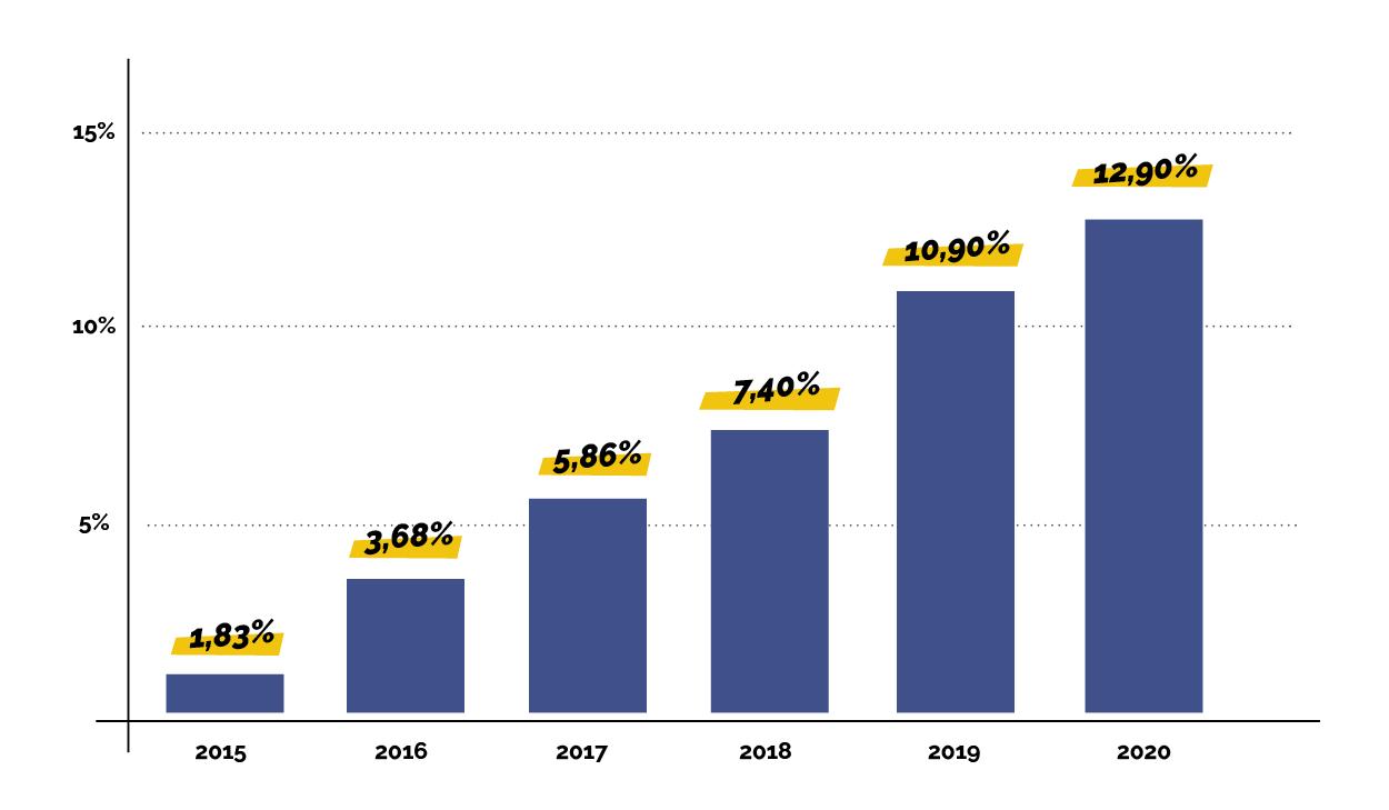 Evolution de la consommation d'électricité verte en France