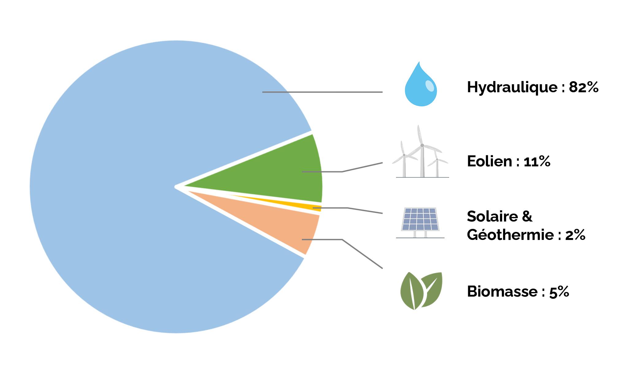 Répartition de la consommation d'électricité verte par technologies