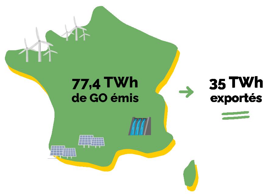 la france exporte massivement son électricité en europe
